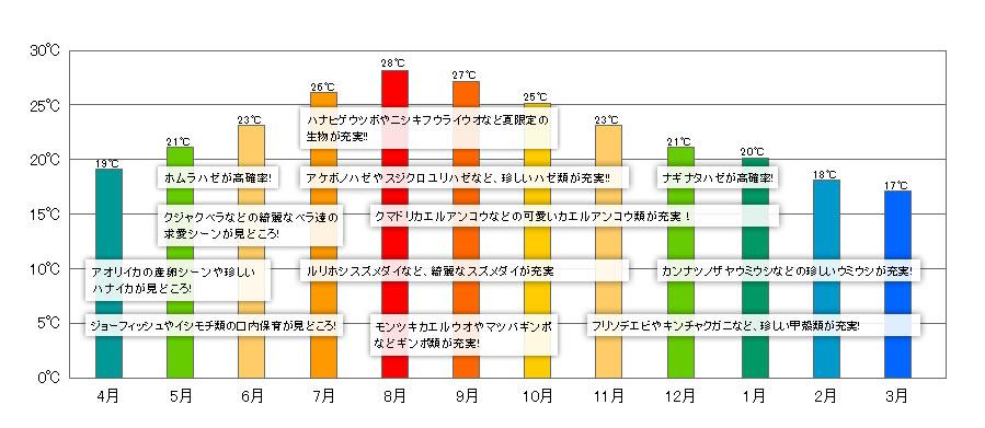 平均水温グラフ